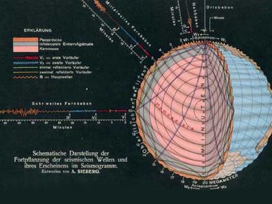 Diese Skizze zeigt die Vorstellung über die Struktur der Erde und die Laufwege der seismischen Wellen im Erdköper, wie sie am Beginn des 20sten Jahrhunderts herrschte. (Sieberg, 1908), Man beachte, dass der Erdkern zu dieser Zeit noch kein eindeutig nachgewiesener Bestandteil des Erdinnern war, das erfolgte erst 1913 durch Beno Gutenberg.