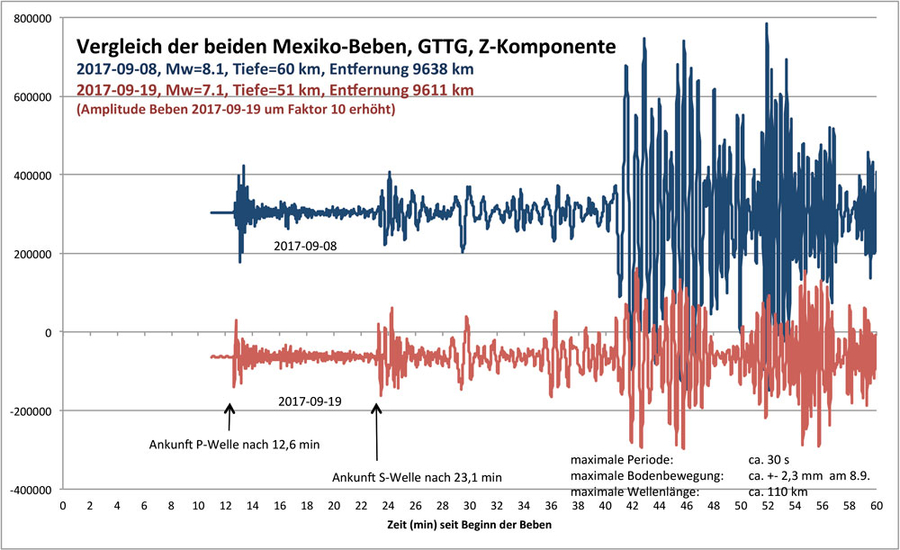 Diagramm vom Vergleich der beiden großen Mexiko-Beben – 08.09.2017 und 19.09.2017