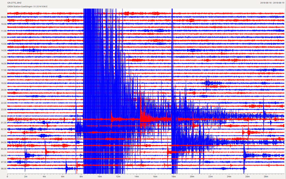 Übersichtsregistrierung des STS-2-Seismographen, Station GTTG